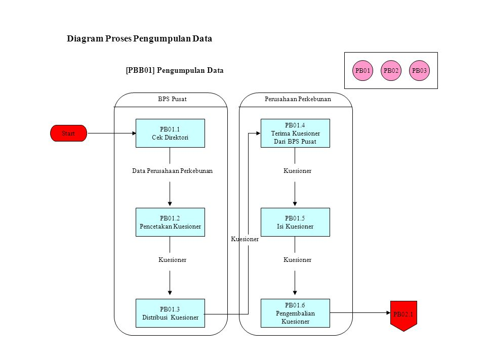 Diagram Proses Pengumpulan Data [PBB01] Pengumpulan Data